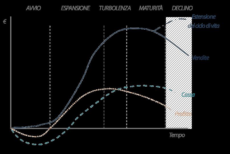Ciclo di vita aziendale: fase di declino